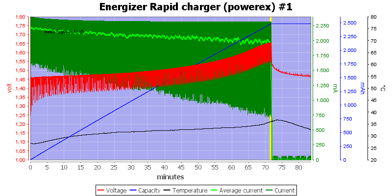 Energizer%20Rapid%20charger%20(powerex)%20%231
