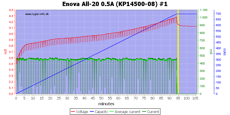 Enova%20All-20%200.5A%20(KP14500-08)%20%231