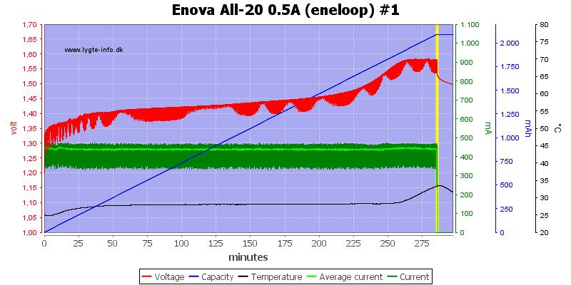 Enova%20All-20%200.5A%20(eneloop)%20%231