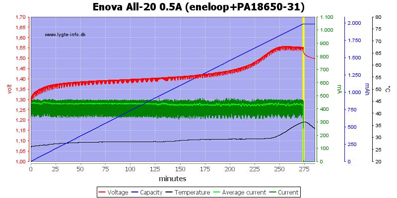 Enova%20All-20%200.5A%20(eneloop+PA18650-31)
