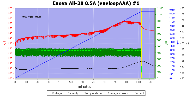 Enova%20All-20%200.5A%20(eneloopAAA)%20%231