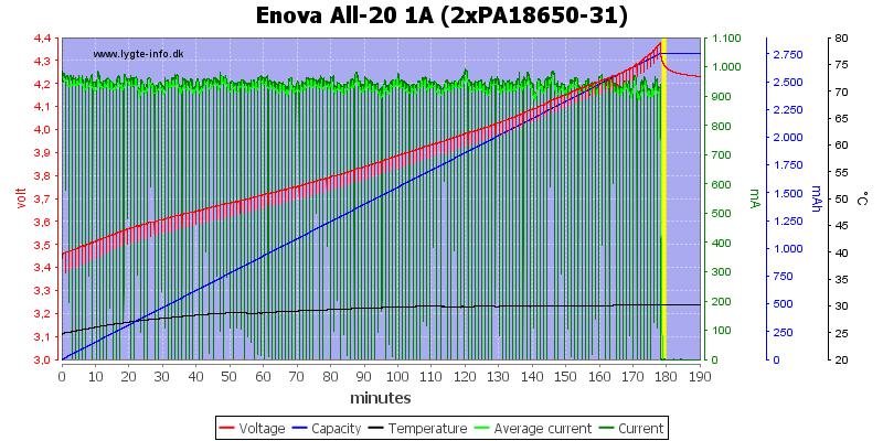 Enova%20All-20%201A%20(2xPA18650-31)
