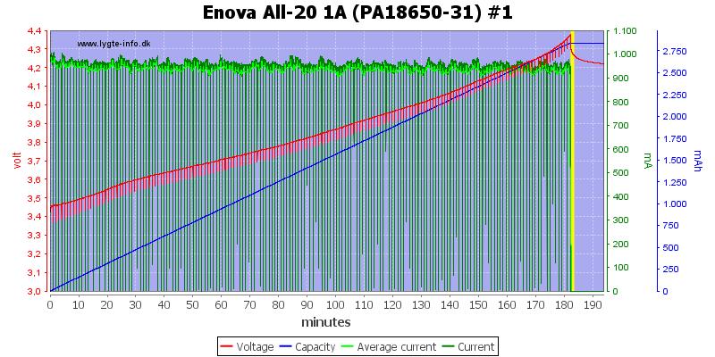 Enova%20All-20%201A%20(PA18650-31)%20%231