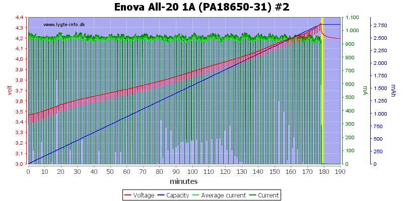 Enova%20All-20%201A%20(PA18650-31)%20%232