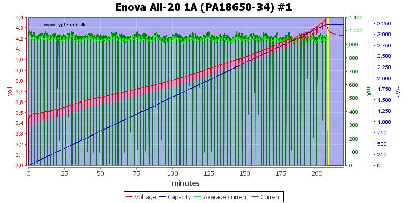 Enova%20All-20%201A%20(PA18650-34)%20%231