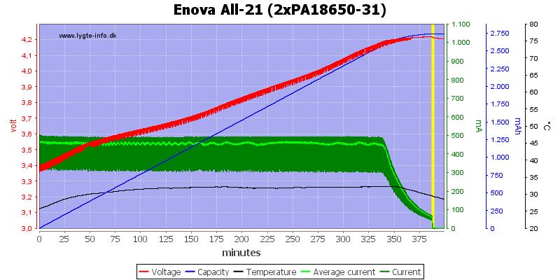 Enova%20All-21%20(2xPA18650-31)