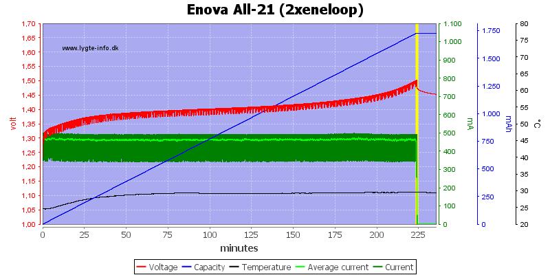 Enova%20All-21%20(2xeneloop)