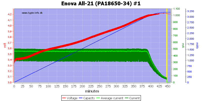 Enova%20All-21%20(PA18650-34)%20%231