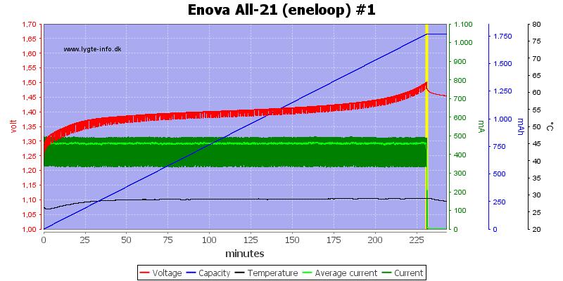 Enova%20All-21%20(eneloop)%20%231