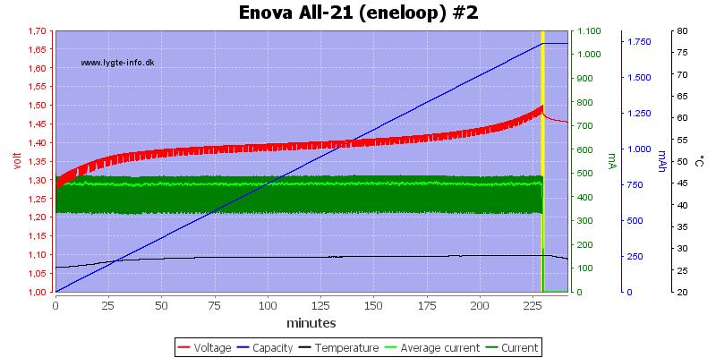 Enova%20All-21%20(eneloop)%20%232