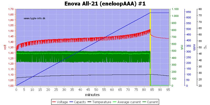 Enova%20All-21%20(eneloopAAA)%20%231