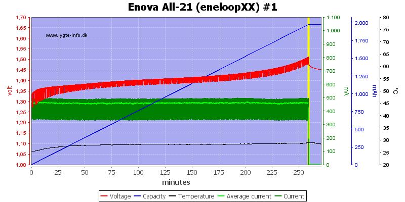 Enova%20All-21%20(eneloopXX)%20%231