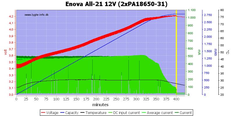 Enova%20All-21%2012V%20(2xPA18650-31)