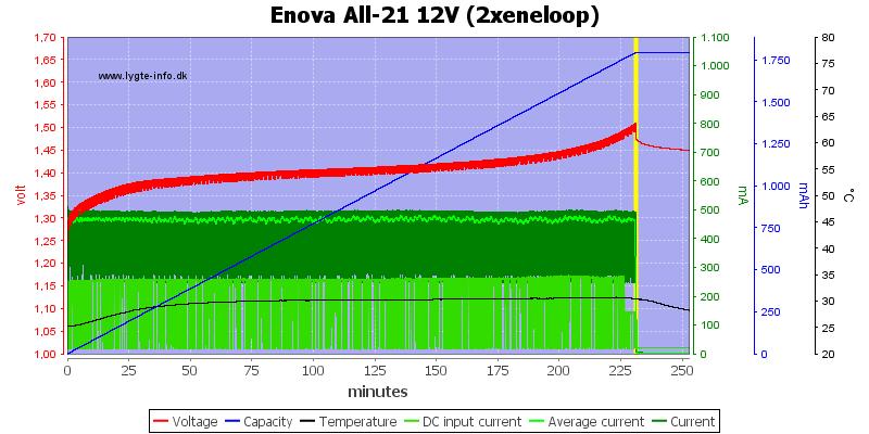 Enova%20All-21%2012V%20(2xeneloop)