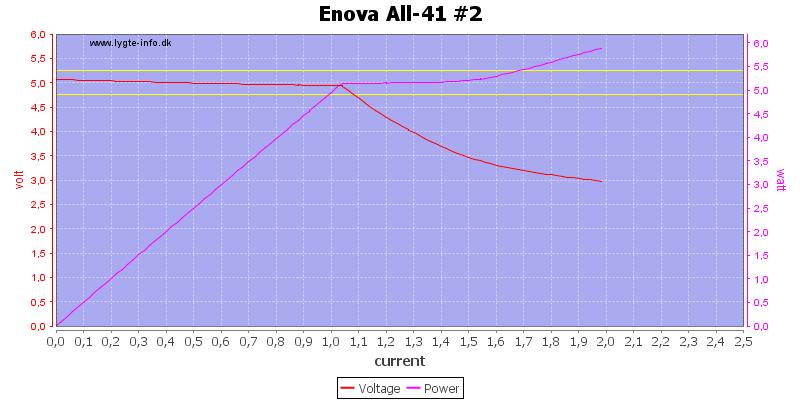 Enova%20All-41%20%232%20load%20sweep