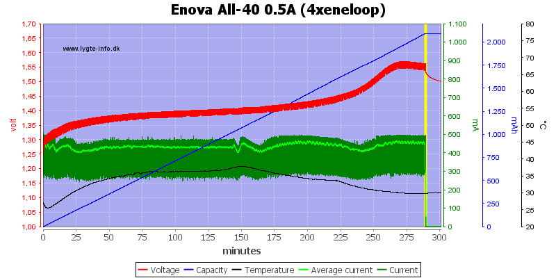 Enova%20All-40%200.5A%20(4xeneloop)