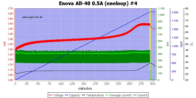 Enova%20All-40%200.5A%20(eneloop)%20%234