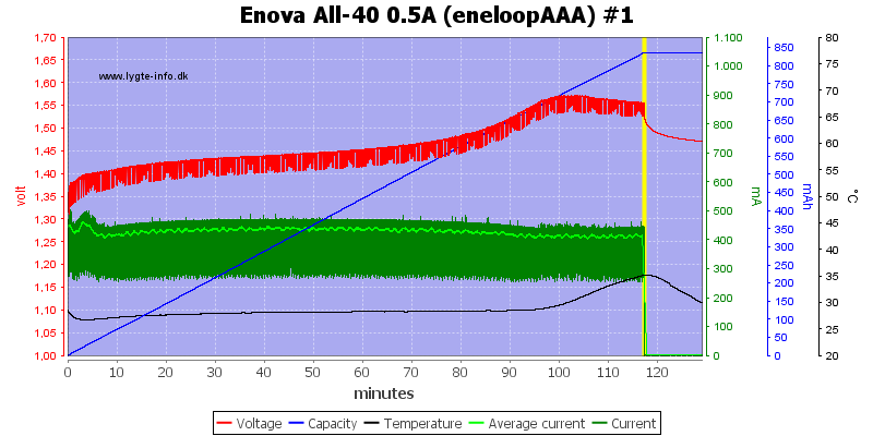Enova%20All-40%200.5A%20(eneloopAAA)%20%231