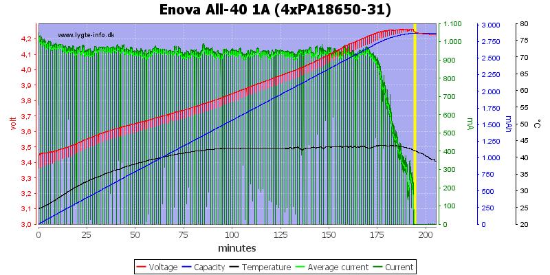 Enova%20All-40%201A%20(4xPA18650-31)