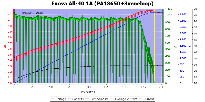 Enova%20All-40%201A%20(PA18650+3xeneloop)