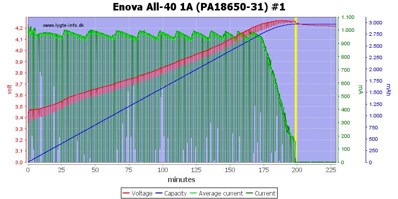 Enova%20All-40%201A%20(PA18650-31)%20%231