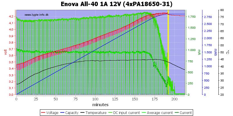 Enova%20All-40%201A%2012V%20(4xPA18650-31)