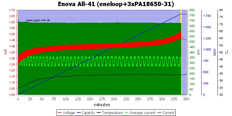 Enova%20All-41%20(eneloop+3xPA18650-31)