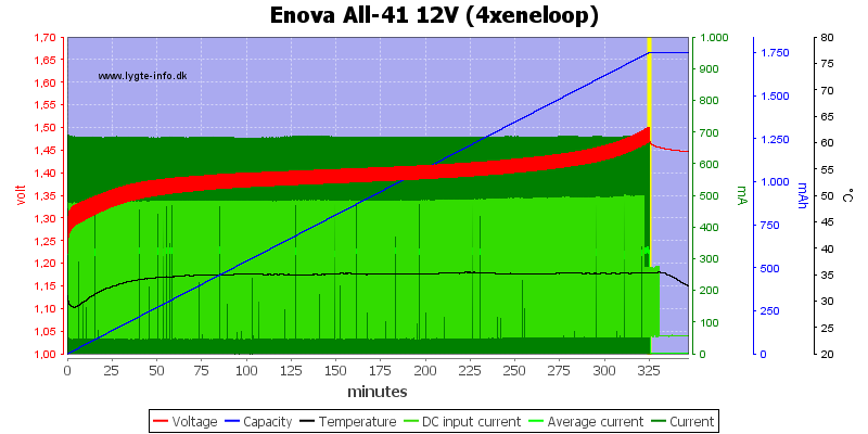 Enova%20All-41%2012V%20(4xeneloop)