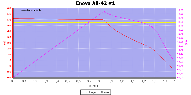 Enova%20All-42%20%231%20load%20sweep