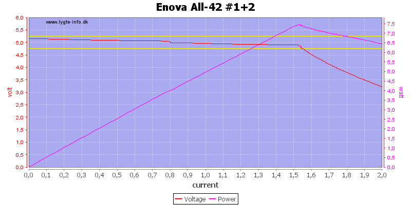 Enova%20All-42%20%231+2%20load%20sweep