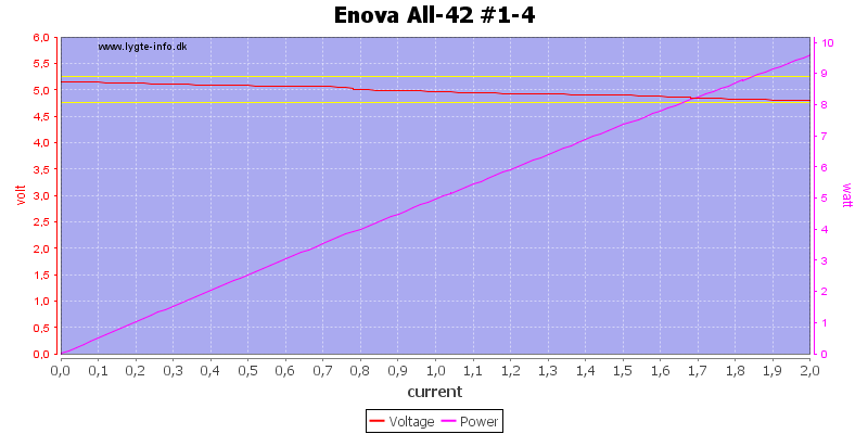 Enova%20All-42%20%231-4%20load%20sweep