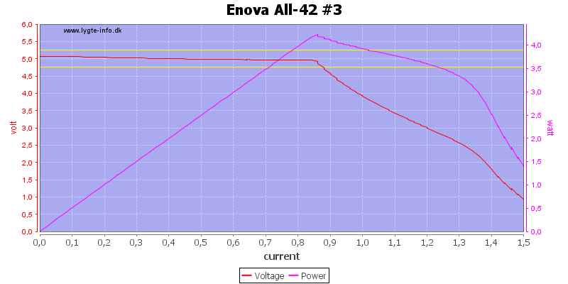Enova%20All-42%20%233%20load%20sweep