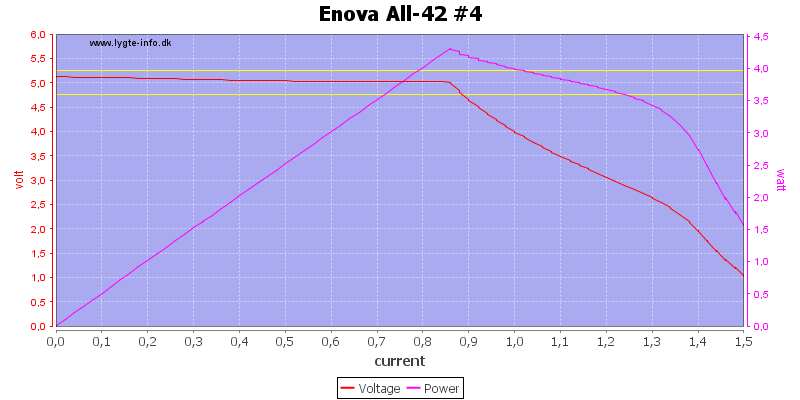 Enova%20All-42%20%234%20load%20sweep