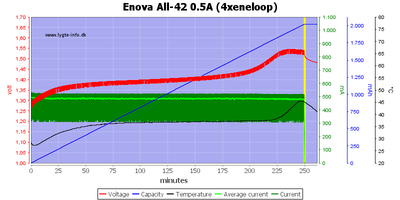 Enova%20All-42%200.5A%20(4xeneloop)