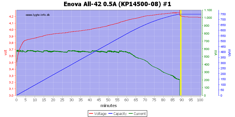 Enova%20All-42%200.5A%20(KP14500-08)%20%231