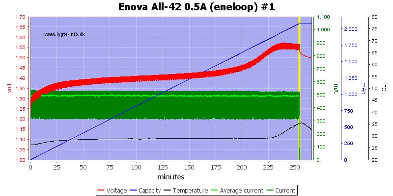 Enova%20All-42%200.5A%20(eneloop)%20%231