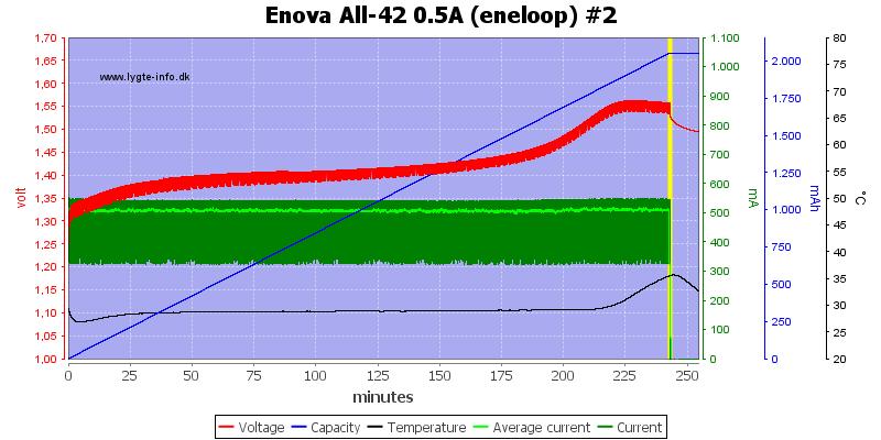 Enova%20All-42%200.5A%20(eneloop)%20%232