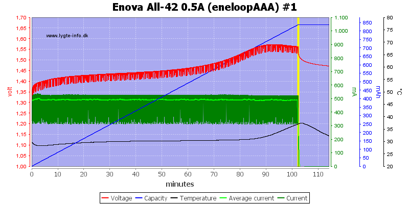 Enova%20All-42%200.5A%20(eneloopAAA)%20%231