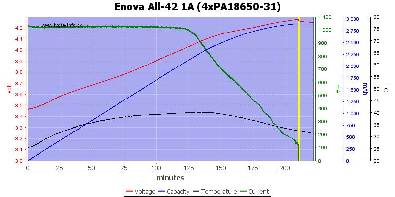 Enova%20All-42%201A%20(4xPA18650-31)