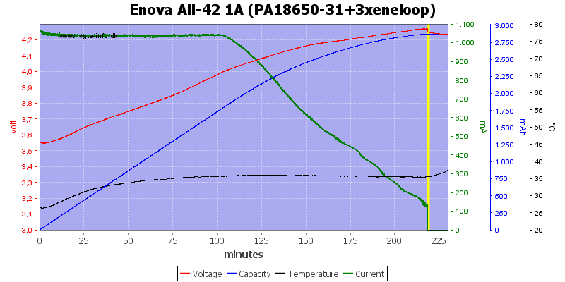 Enova%20All-42%201A%20(PA18650-31+3xeneloop)