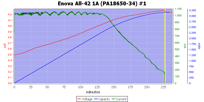 Enova%20All-42%201A%20(PA18650-34)%20%231