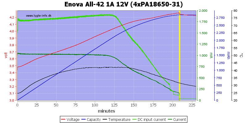 Enova%20All-42%201A%2012V%20(4xPA18650-31)