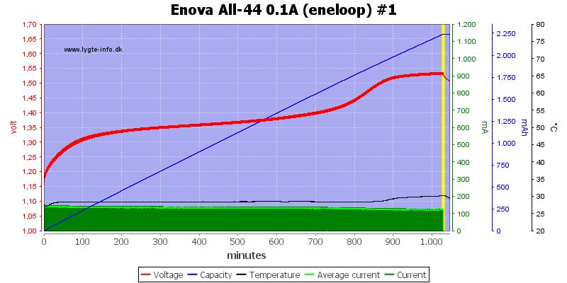 Enova%20All-44%200.1A%20(eneloop)%20%231