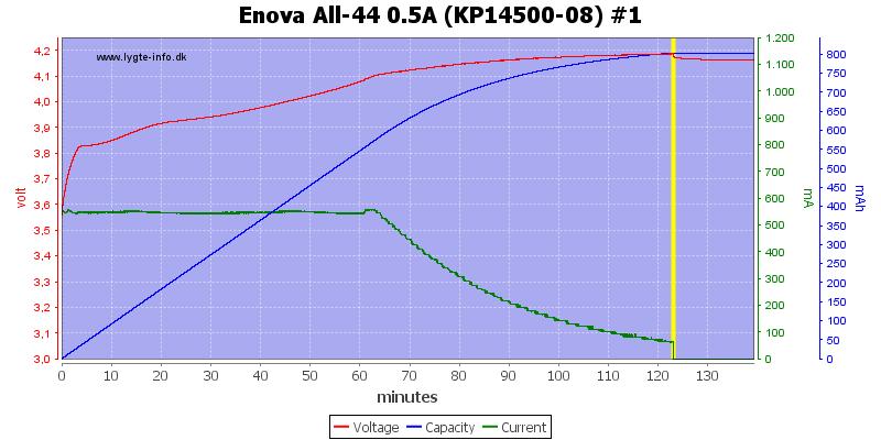 Enova%20All-44%200.5A%20(KP14500-08)%20%231