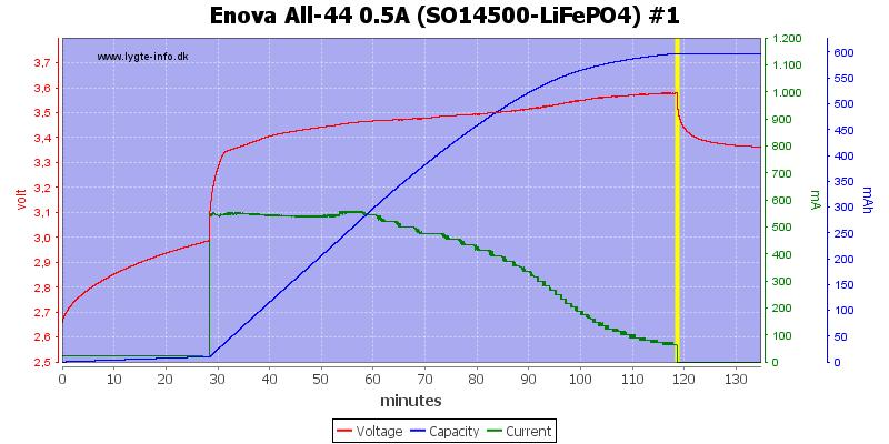 Enova%20All-44%200.5A%20(SO14500-LiFePO4)%20%231