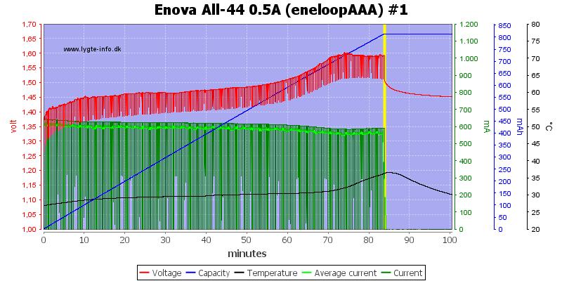 Enova%20All-44%200.5A%20(eneloopAAA)%20%231
