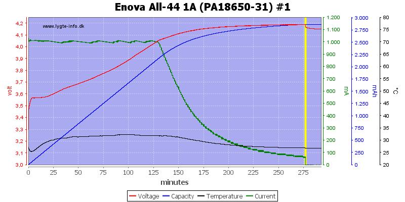 Enova%20All-44%201A%20(PA18650-31)%20%231