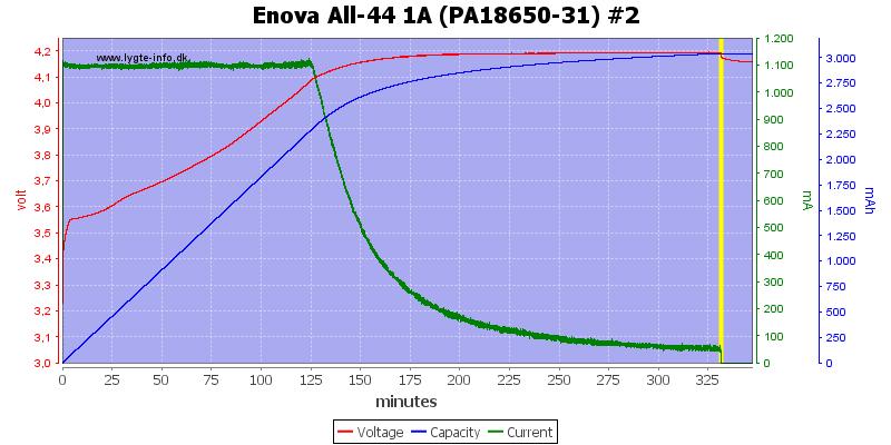 Enova%20All-44%201A%20(PA18650-31)%20%232