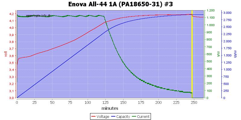Enova%20All-44%201A%20(PA18650-31)%20%233