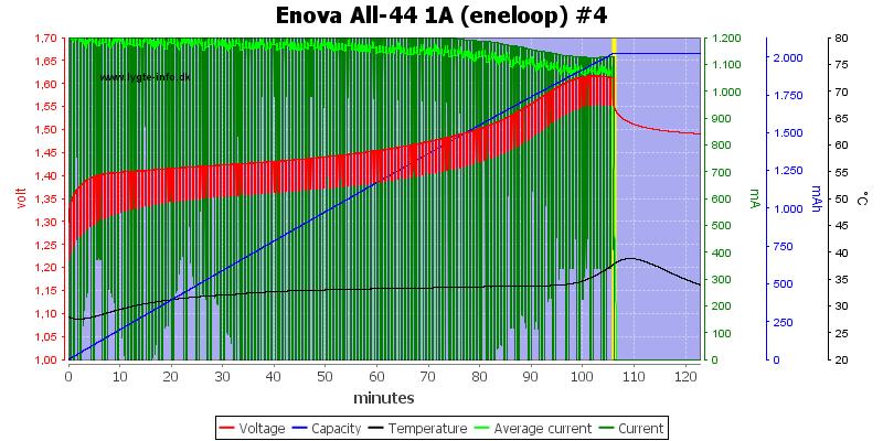 Enova%20All-44%201A%20(eneloop)%20%234